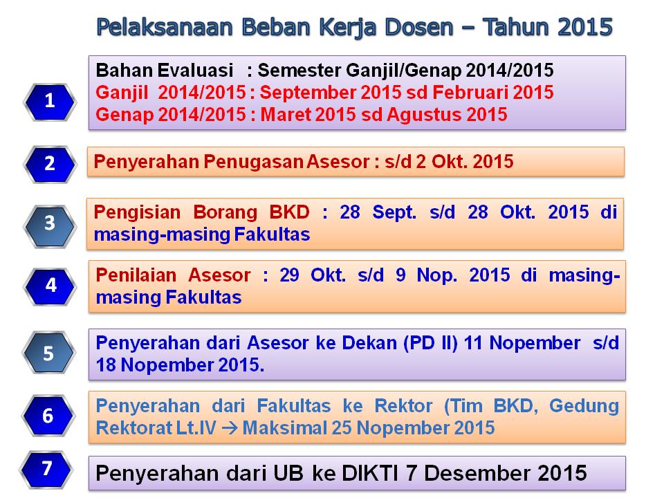 Jadwal BKD 2015